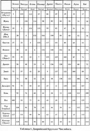 Коляды Даръ. Древнерусский, Славяно-Арийский календарь. Часть 2.