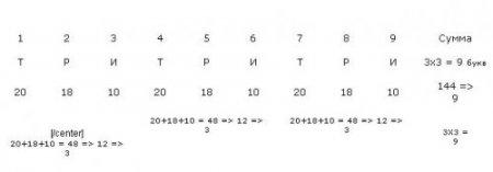 Дихотомия – начало Русского Алфавита. Числовая