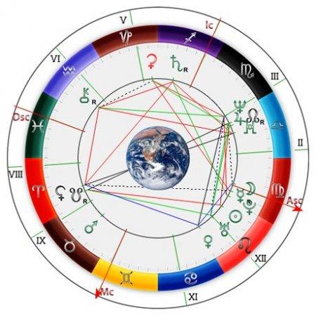 Натальная Астрология - Всё и Вся