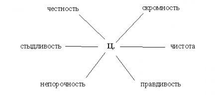 Культура зачатия у Славян