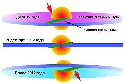 Солнечная система входит в магнитно-водородную плоскость Млечного Пути - Смена эпох - События - Наследие Предковъ - РОДобожие
