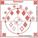 Свастичный символ представляет собой вращающийся крест с загнутыми концами, направленными по или против часовой стрелки.