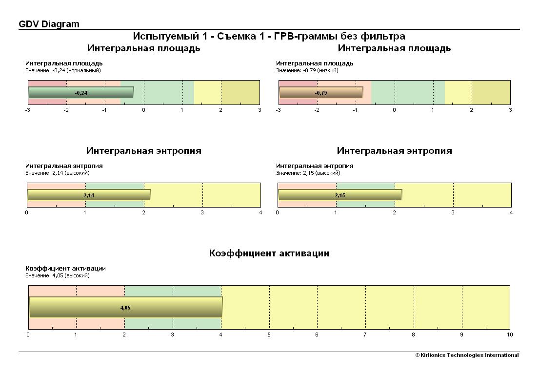 Эффективность тренажера «ПравИло», отзывы, исследования.