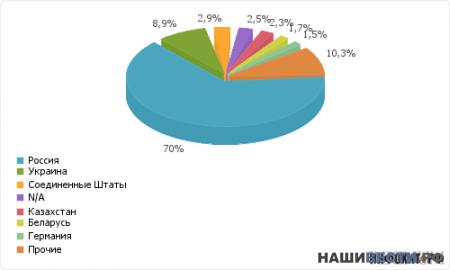 » 73,5% за объединение России, Казахстана и Белоруссии