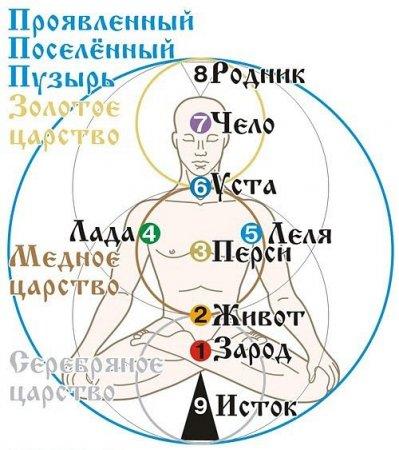 Духовно-энергетическая структура человека в традициях славян.