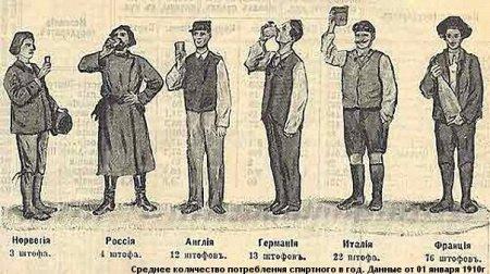Миф о русском пьянстве.