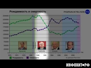 :Военное поражение СССР (16:14)