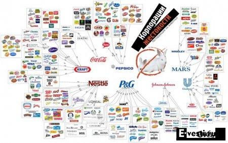 Корпорации жестокости.