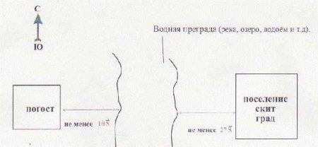 Древнерусские ведические похороны.