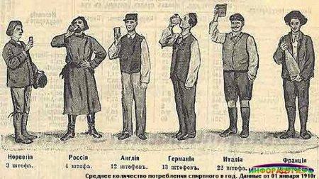 Миф о русском пьянствеВесьма распространённое