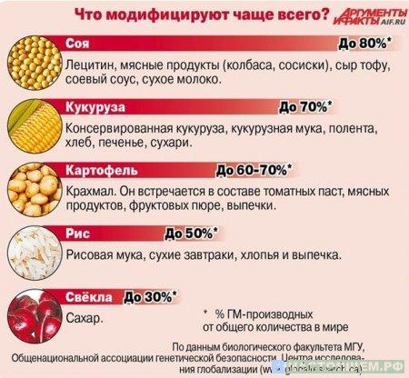 Иллюзия выбора. ГМО.