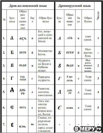 В этой статье мы будем изучать древнерусский язык