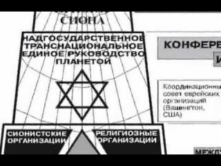 Структура Мирового правительства.