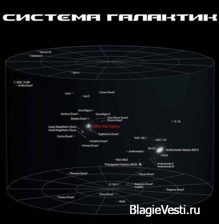 Сравнение масштабов Земли и Вселенной.