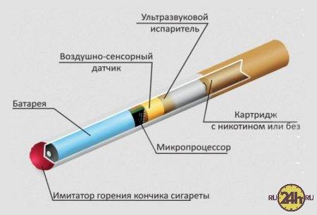 ВОЗ просит запретить электронные сигареты.