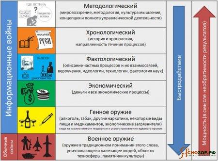 КОБ. 6 приоритетов управления. Схема.