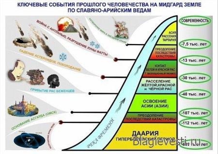 Вехи древнейших событий - ИНГЛИИЗМ - ДРЕВНЯЯ ВЕРА ПЕРВОПРЕДКОВ
