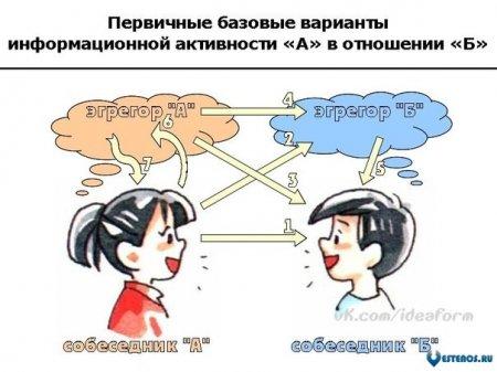 Информационные потоки и матрицы общения