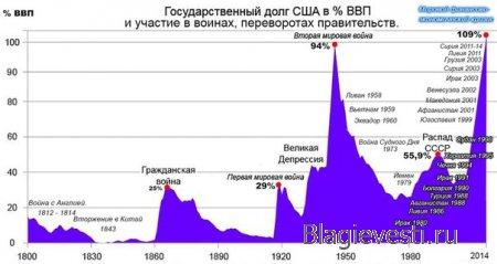 Суть паразитарной системы. Госдолг США и мировые войны.