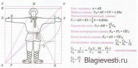 Строительные меры Древней Руси
